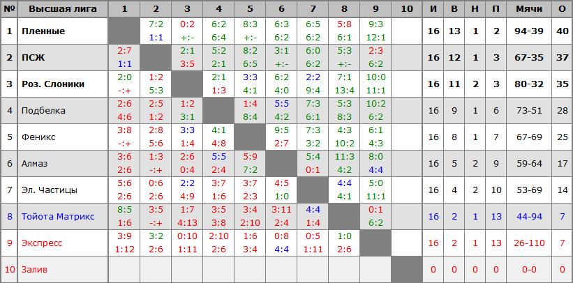 Высшая Лига 2014-2015