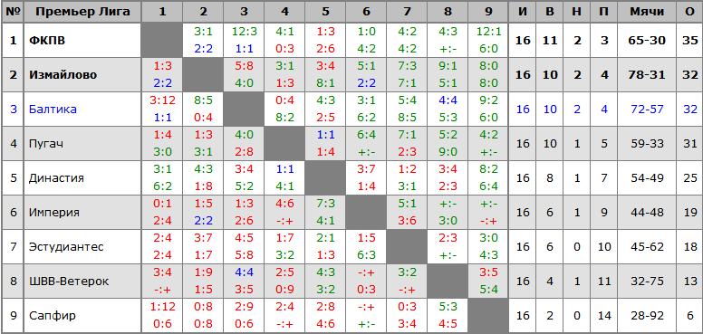 Премьер Лига 2014-2015