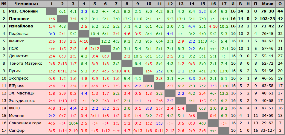 Чемпионат 2015-2016