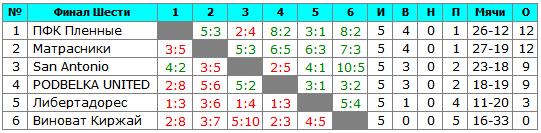 Турнираня таблица